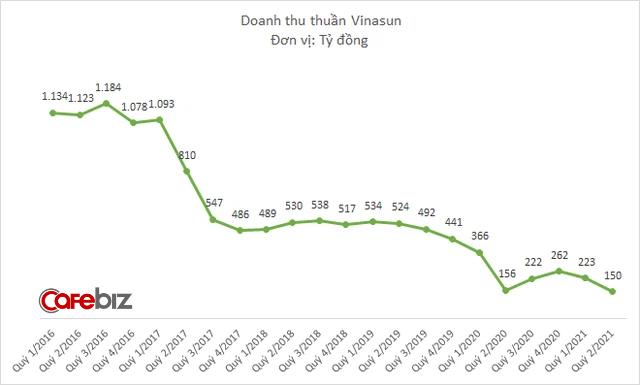 """Khi Grab đã bắt đầu """"hái quả ngọt"""" ở Việt Nam, Vinasun ngậm ngùi gồng lỗ quý thứ 7 liên tiếp: Phải thanh lý xe cũ, cắt giảm 600 nhân viên - Ảnh 1."""