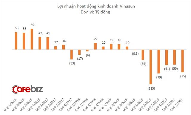 """Khi Grab đã bắt đầu """"hái quả ngọt"""" ở Việt Nam, Vinasun ngậm ngùi gồng lỗ quý thứ 7 liên tiếp: Phải thanh lý xe cũ, cắt giảm 600 nhân viên - Ảnh 2."""