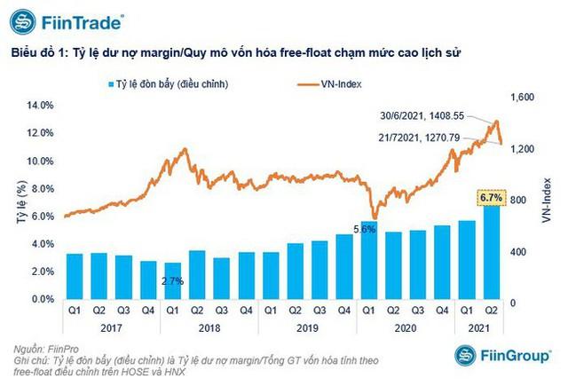 Tỷ lệ vay margin cao kỷ lục, rủi ro khi thị trường xuất hiện nhịp chỉnh mạnh - Ảnh 1.