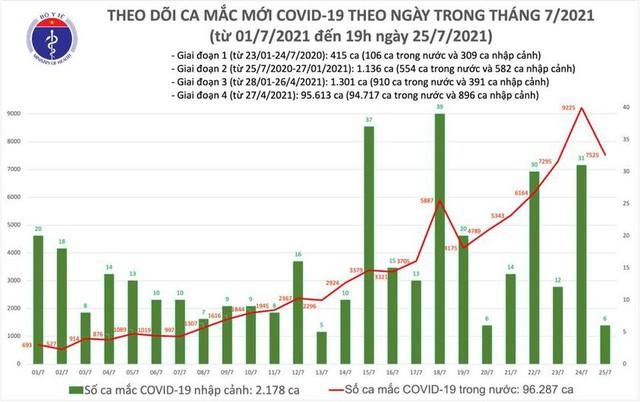 Tối 25/7: Thêm 3.552 ca mắc COVID-19, nâng tổng số mắc trong ngày lên 7.531 ca  - Ảnh 1.