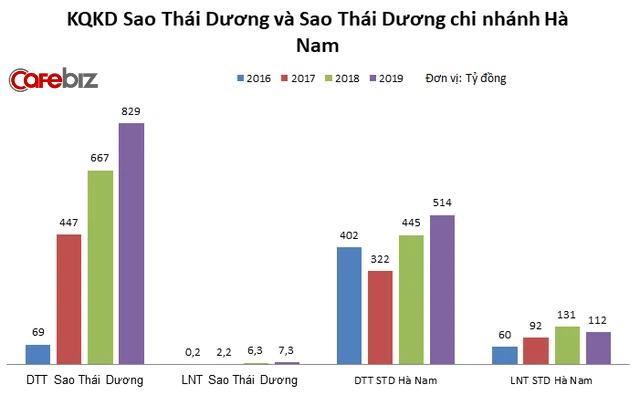 Trước nghi vấn tăng giá bán trong dịch Covid-19, Dược phẩm Sao Thái Dương kinh doanh ra sao? - Ảnh 4.