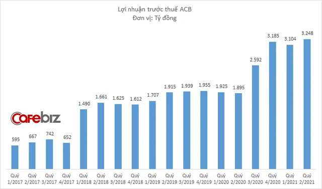 Ngân hàng ACB của Chủ tịch Trần Hùng Huy có quý thứ ba liên tiếp lãi trên 3.000 tỷ, thiết lập nấc thang lợi nhuận mới? - Ảnh 1.