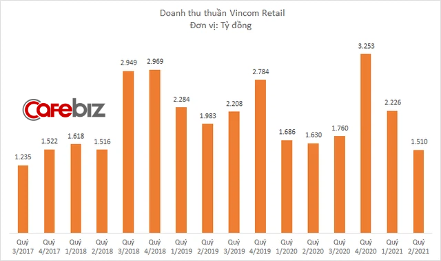 Hỗ trợ khách thuê mặt bằng 350 tỷ đồng trong quý 2, lợi nhuận Vincom Retail vẫn tăng 13% lên 388 tỷ đồng - Ảnh 1.