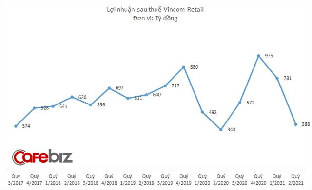 Hỗ trợ khách thuê mặt bằng 350 tỷ đồng trong quý 2, lợi nhuận Vincom Retail vẫn tăng 13% lên 388 tỷ đồng - Ảnh 2.