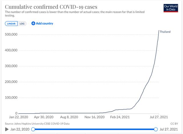 Thái Lan: Số ca mắc và tử vong do Covid-19 tăng kỷ lục, nhà hỏa táng đổ sập vì quá tải - Ảnh 2.