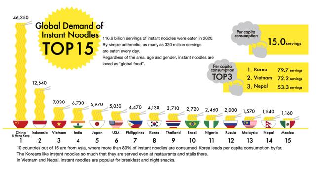 Người Việt tiêu thụ 7 tỷ gói mì trong năm Covid, các đại gia Masan, Acecook,... tiếp tục hưởng lợi lớn - Ảnh 1.