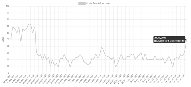 Chờ đợi tín hiệu nào để Bitcoin phá cản 40.000 USD? - Ảnh 2.