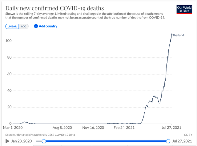 Thái Lan: Số ca mắc và tử vong do Covid-19 tăng kỷ lục, nhà hỏa táng đổ sập vì quá tải - Ảnh 3.