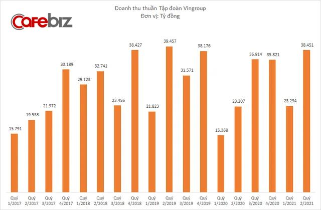 Doanh thu Vingroup tăng trưởng 65%, quay về ngang ngửa thời còn Vinmart, Vinmart+ - Ảnh 1.