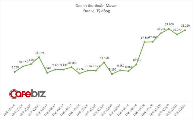 6 tháng đầu năm, Masan đạt doanh thu 41.200 tỷ đồng tăng 16%, lợi nhuận cao gần 7,5 lần năm ngoái - Ảnh 1.