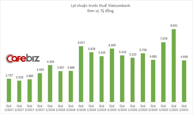 Lợi nhuận Vietcombank bất ngờ giảm sâu, xuống thấp nhất kể từ 2018 và lần đầu tiên đứng dưới VPBank, Techcombank - Ảnh 2.