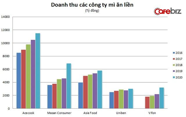 Người Việt đứng thứ 2 thế giới về tiêu thụ mỳ ăn liền thời Covid, Masan, Acecook, Vifon,.. hưởng lợi ra sao từ nhu cầu tích trữ thời giãn cách xã hội? - Ảnh 2.
