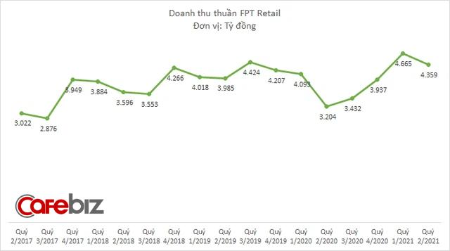 FPT Retail chuyển từ lỗ sang lãi 37 tỷ đồng quý 2/2021 nhờ laptop và Apple - Ảnh 1.
