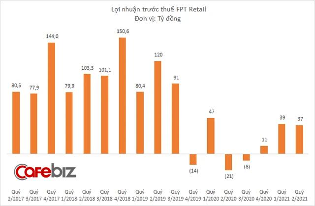 FPT Retail chuyển từ lỗ sang lãi 37 tỷ đồng quý 2/2021 nhờ laptop và Apple - Ảnh 2.