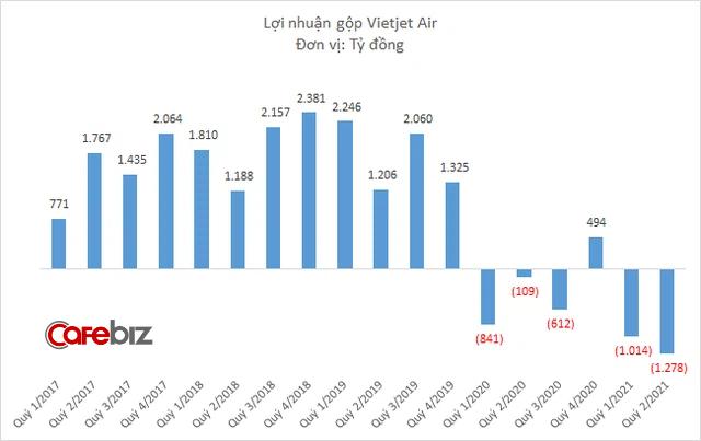 Vietjet Air lãi 5 tỷ đồng quý 2/2021 nhờ doanh thu tài chính - Ảnh 2.