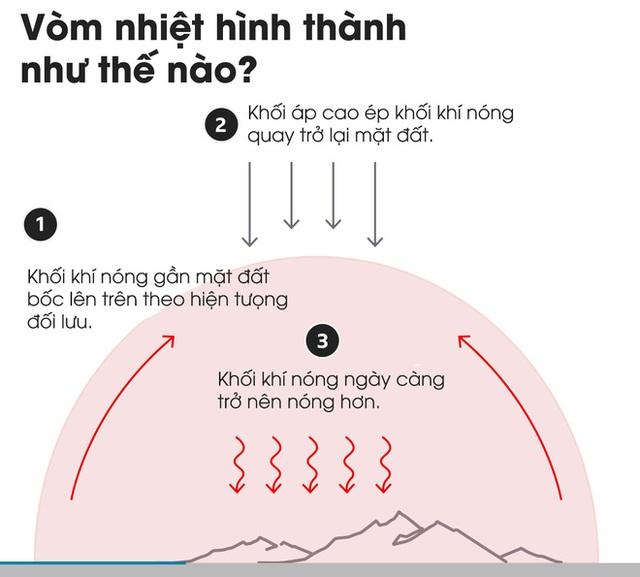 Giải mã hiện tượng vòm nhiệt trong những ngày nắng nóng chết chóc đang xảy ra ở Tây Bắc Mỹ - Ảnh 5.
