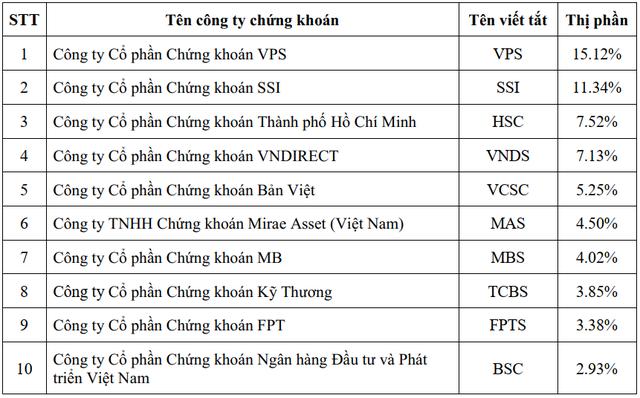 VPS tiếp tục dẫn đầu thị phần môi giới chứng khoán trên HOSE, sắp bằng hai ông lớn SSI và HSC cộng lại - Ảnh 2.