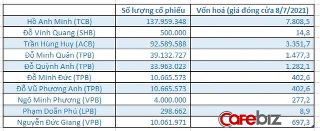 Danh gia vọng tộc nhà tỷ phú ngân hàng Hồ Hùng Anh - Ảnh 2.