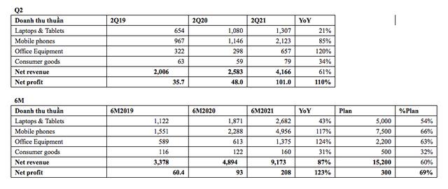 VinSmart rời thị trường, Digiworld lãi hơn gấp đôi nhờ bán điện thoại Xiaomi và thiết bị văn phòng  - Ảnh 1.