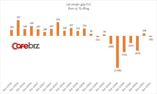 FLC: Doanh thu bán niên trên 3.826 tỷ đồng, lãi tăng mạnh so với cùng kỳ  - Ảnh 2.