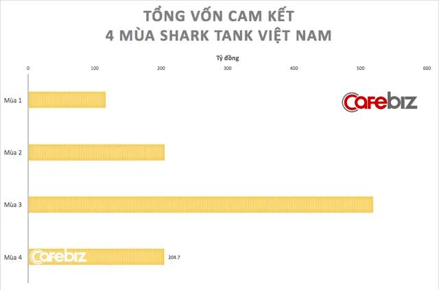 [Fact] Shark Tank mùa 4 bùng nổ về số lượng startup, nhưng tổng vốn rót cả mùa không bằng nổi số tiền 9 triệu USD của riêng Shark Việt cam kết rót mùa 3 - Ảnh 1.