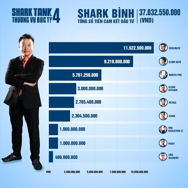 Tổng kết Shark Tank 2021: 35 thương vụ được lăn chốt, tổng số tiền cam kết hơn 204 tỷ đồng, Shark Liên 'chịu chơi' nhất khi xuống tiền gấp đôi các bạn cùng bể - Ảnh 3.