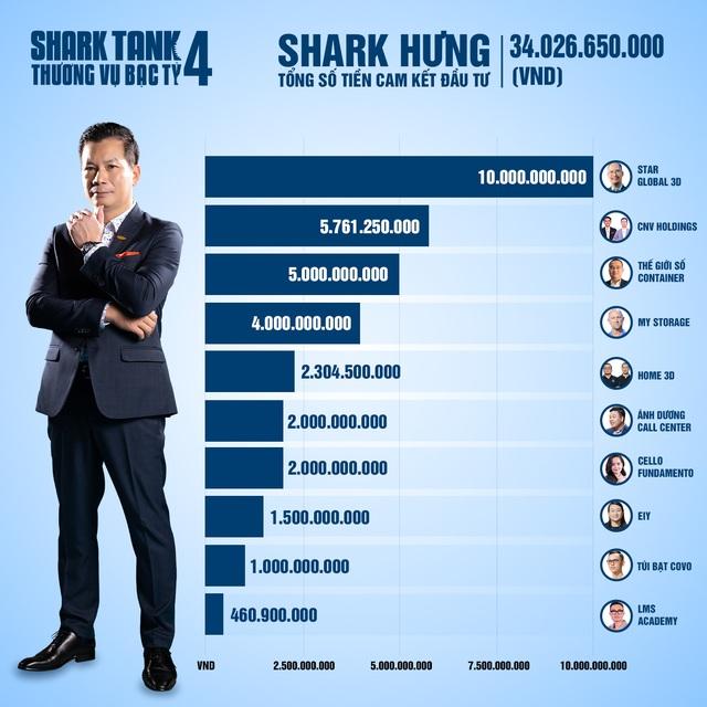Tổng kết Shark Tank 2021: 35 thương vụ được lăn chốt, tổng số tiền cam kết hơn 204 tỷ đồng, Shark Liên 'chịu chơi' nhất khi xuống tiền gấp đôi các bạn cùng bể - Ảnh 4.