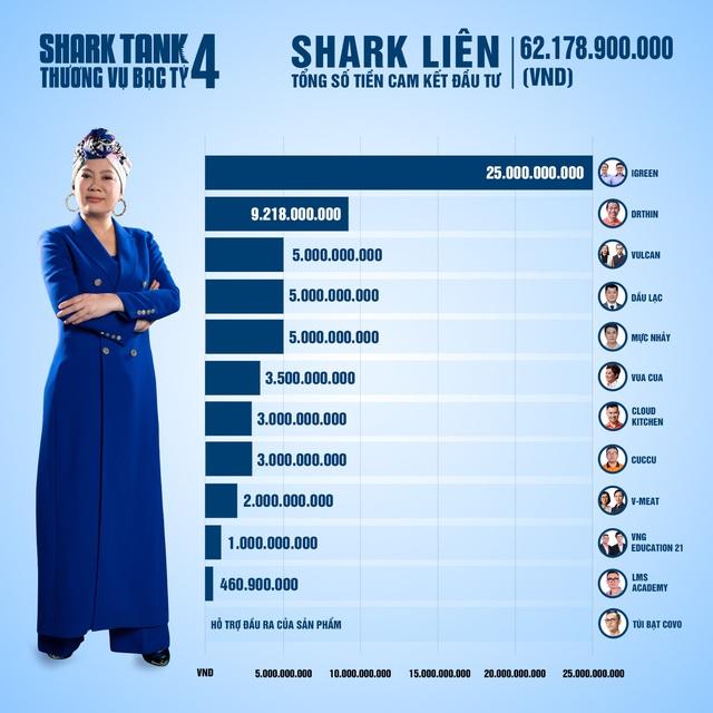 Tổng kết Shark Tank 2021: 35 thương vụ được lăn chốt, tổng số tiền cam kết hơn 204 tỷ đồng, Shark Liên 'chịu chơi' nhất khi xuống tiền gấp đôi các bạn cùng bể - Ảnh 2.