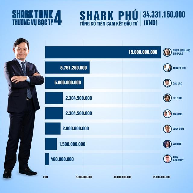 Tổng kết Shark Tank 2021: 35 thương vụ được lăn chốt, tổng số tiền cam kết hơn 204 tỷ đồng, Shark Liên 'chịu chơi' nhất khi xuống tiền gấp đôi các bạn cùng bể - Ảnh 5.