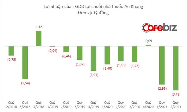 Thế Giới Di Động lỗ gần 16 tỷ đồng tại chuỗi nhà thuốc An Khang, khoản đầu tư ban đầu đã mất 25% giá trị - Ảnh 1.