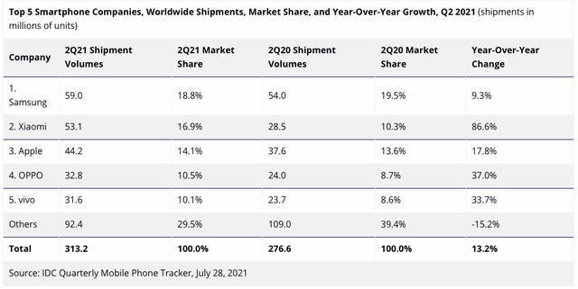 Vì sao Xiaomi có thể vươn lên chiếm vị trí thứ 2 thế giới của Apple trong quý II/2021? - Ảnh 2.