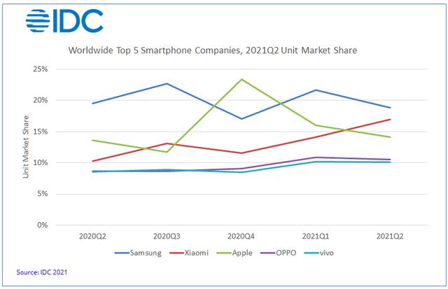 Vì sao Xiaomi có thể vươn lên chiếm vị trí thứ 2 thế giới của Apple trong quý II/2021? - Ảnh 1.