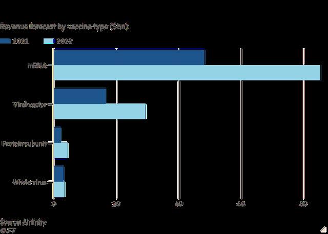 Pfizer và Moderna tăng giá vaccine bất chấp thu lãi hàng chục tỷ USD do biến thể Delta hoành hành - Ảnh 1.