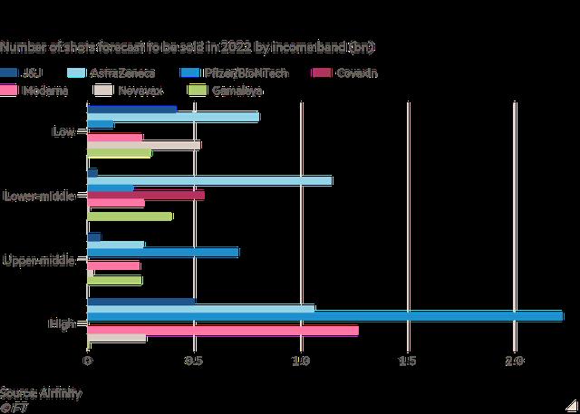 Pfizer và Moderna tăng giá vaccine bất chấp thu lãi hàng chục tỷ USD do biến thể Delta hoành hành - Ảnh 3.