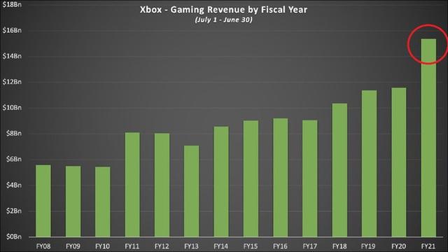 Thành quả đầu tư cả thập kỷ được đền đáp, mảng Xbox của Microsoft tăng trưởng mạnh nhất trong 10 năm qua - Ảnh 2.