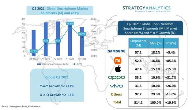 Vì sao Xiaomi có thể vươn lên chiếm vị trí thứ 2 thế giới của Apple trong quý II/2021? - Ảnh 3.