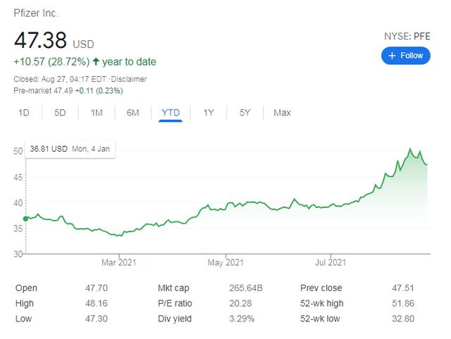 Vaccine Covid-19 - Cú đổi đời ngoạn mục của các hãng dược: Giá cổ phiếu Moderna tăng không điểm dừng, Pfizer đã giàu nay còn giàu hơn - Ảnh 2.