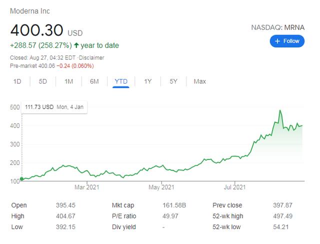 Vaccine Covid-19 - Cú đổi đời ngoạn mục của các hãng dược: Giá cổ phiếu Moderna tăng không điểm dừng, Pfizer đã giàu nay còn giàu hơn - Ảnh 3.