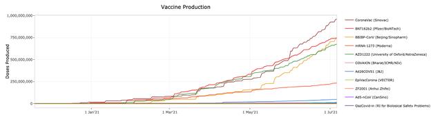 Sinovac của Trung Quốc vượt Pfizer, trở thành nhà sản xuất vaccine Covid-19 nhiều nhất thế giới - Ảnh 1.