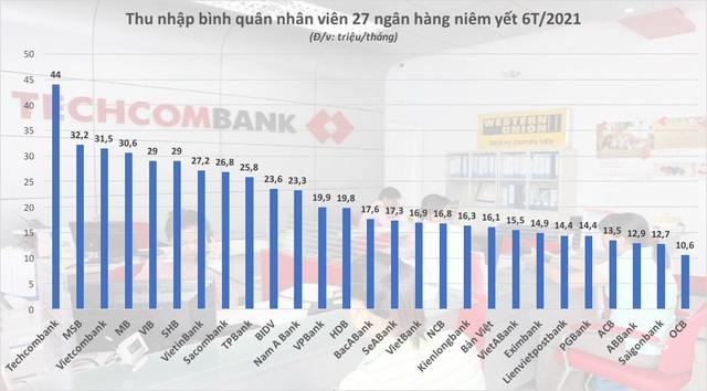 Thu nhập nhân viên Techcombank, MSB cao nhất hệ thống  - Ảnh 1.