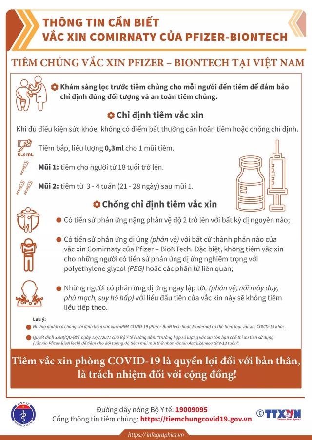 [Infographic] - Toàn bộ thông tin cần biết về các loại vaccine COVID-19 Việt Nam đang tiêm - Ảnh 14.