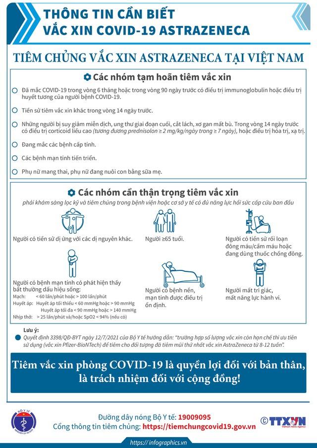 [Infographic] - Toàn bộ thông tin cần biết về các loại vaccine COVID-19 Việt Nam đang tiêm - Ảnh 4.