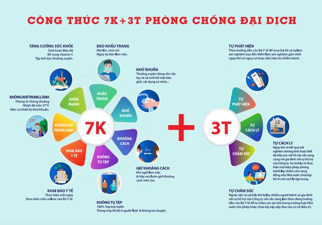 """Ông Lê Viết Hải: Doanh nghiệp """"không thể trụ được"""" với """"3 tại chỗ"""", đề xuất công thức 7K+3T - Ảnh 2."""