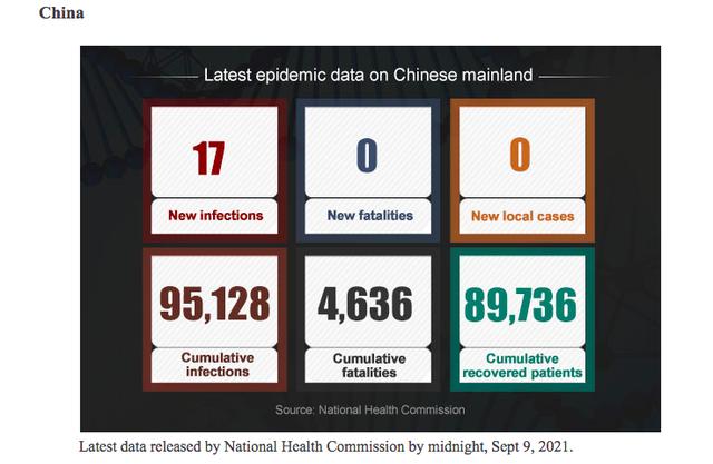 Thế giới ngưỡng mộ nhìn Trung Quốc: Hơn 2 tỷ liều vaccine đã được tiêm, sạch bong F0 cộng đồng, người dân đổ xô đi du lịch dịp Trung thu - Ảnh 1.