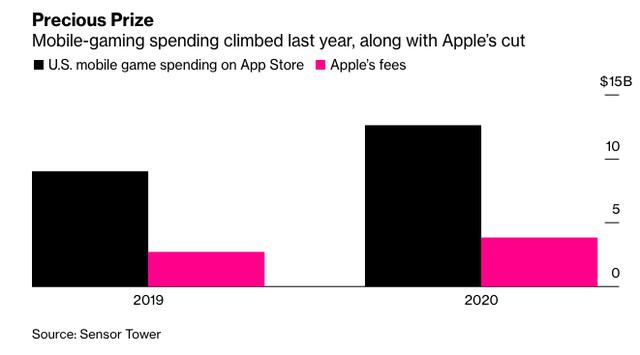 Tòa án chính thức ra phán quyết yêu cầu Apple thêm tuỳ chọn cổng thanh toán trên App Store, khoản hoa hồng cắt cổ 30% mang về hàng tỷ USD mỗi năm không cánh mà bay - Ảnh 1.