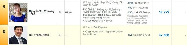 Bùi Thành Nhơn - Đại gia vừa bị tỷ phú Phương Thảo vượt mặt, rớt khỏi top 5 người giàu nhất sàn chứng khoán Việt - Ảnh 1.