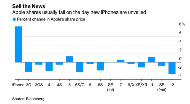 Mỗi lần ra mắt iPhone mới, cổ phiếu Apple lại giảm, có lúc vốn hoá bốc hơi 81 tỷ USD - Ảnh 2.