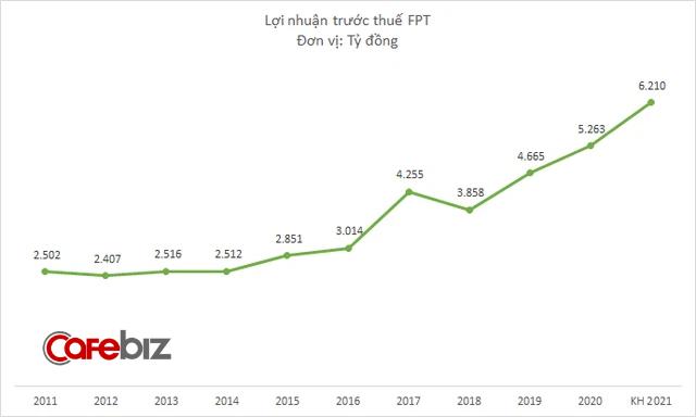 Cú lột xác ngoạn mục từ căn bệnh đột kim của FPT: 10 năm chật vật quay lại mức vốn hóa 1,5 tỷ USD, nhưng chỉ mất 2 năm để tăng gấp 3 giá trị - Ảnh 3.