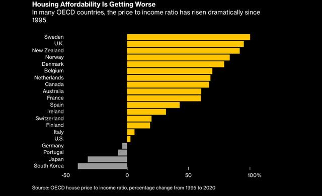 Giấc mơ mua nhà xa tầm tay với hầu hết người trẻ: Chi phí thuê nhà chiếm 30, 40% thu nhập, có thể sẽ xuất hiện một thế hệ phải đi thuê cả đời - Ảnh 1.
