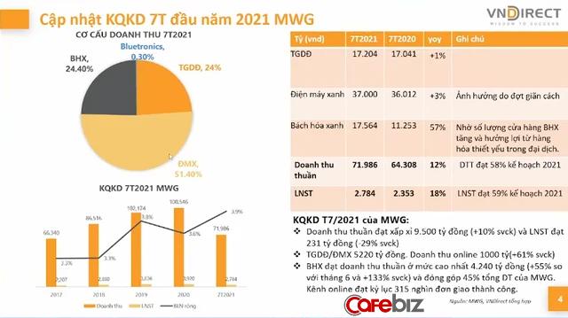 Các đại gia phân phối từ bán lẻ như Thế giới di động, PNJ, FPT Retail đến bán sỉ Digiworld kinh doanh ra sao trong nửa đầu năm 2021? - Ảnh 1.
